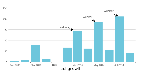webinar list growth